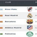 River el mejor  lidera el ranking mundial de clubes